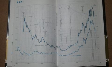金価格の年表