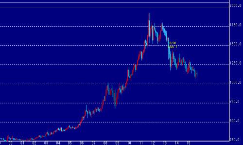 NY金価格の月足チャート推移