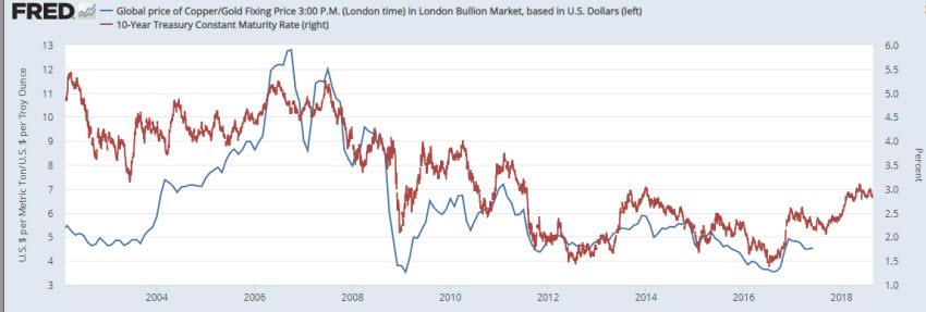 長期金利と銅/金の価格比率