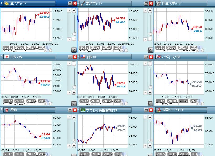 市場の警戒感を示す
