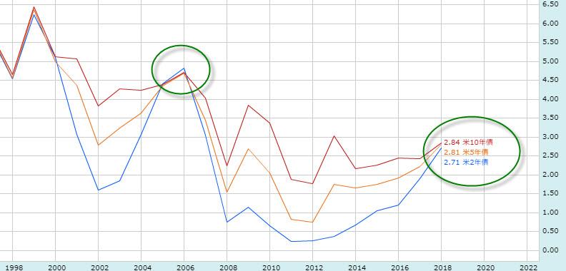 米国の金利差チャート