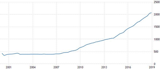 ロシアの金保有高