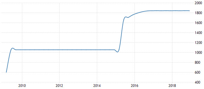 中国の金保有高