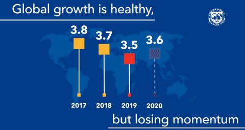 IMFの世界経済成長率
