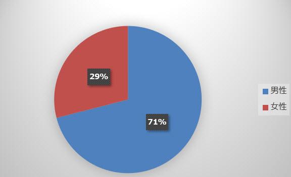 男女の比率:金の購入者