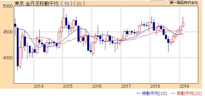 東京金のチャート