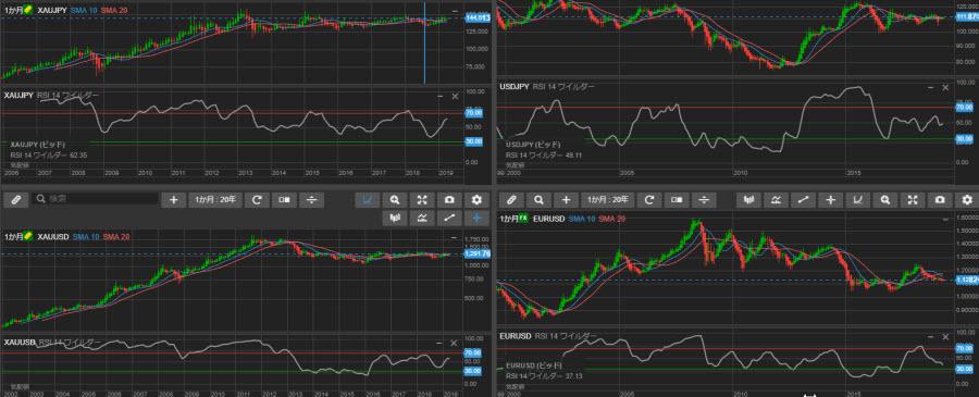 金及び為替のチャート