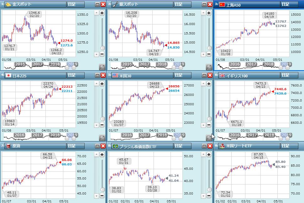 世界経済の動き:チャート