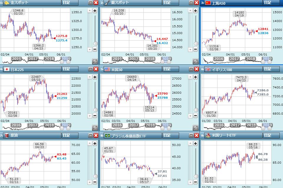 金融市場の動き:ファーウェイショック