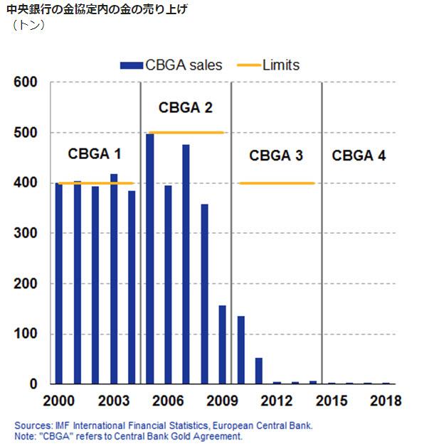 CBGAの金売上