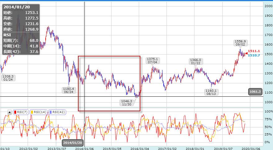 2014年の金価格動き