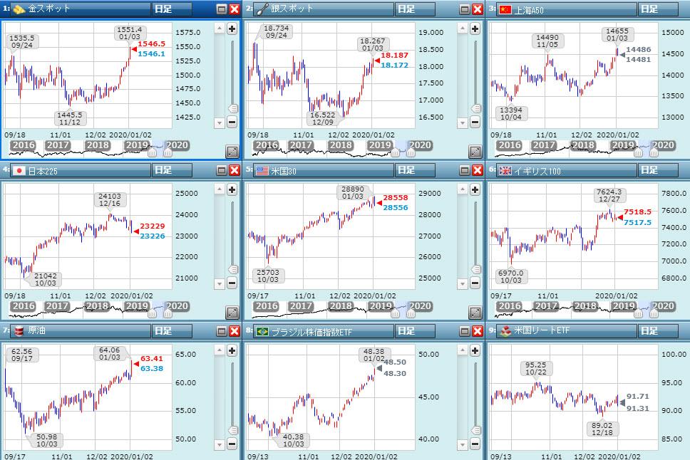 金や原油の日足チャート