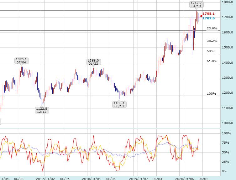 金価格の動き