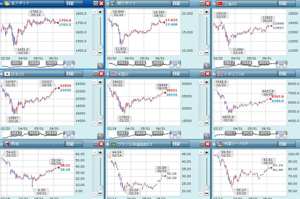 コロナバブルによる株価上昇