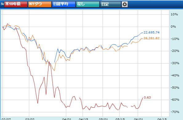 株価上昇と金利上昇