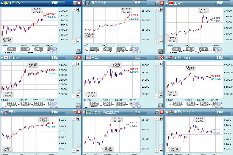 株価や貴金属