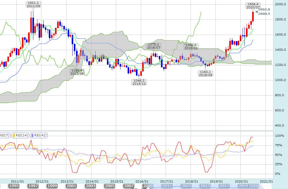 金価格の動向