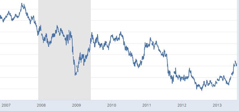 10年債金利の推移