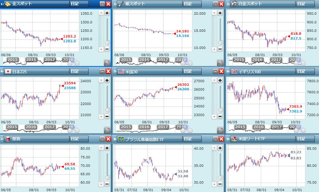 世界株価と金相場チャート