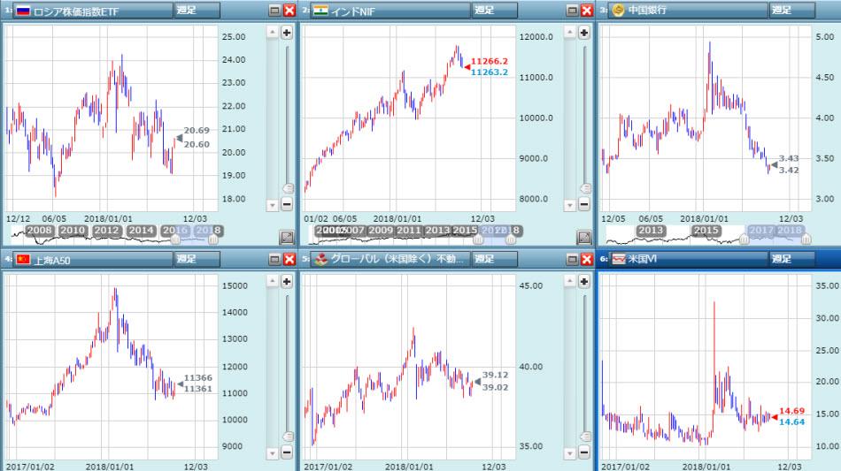 世界の株価は危険水域
