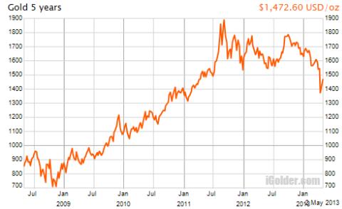 NYの金価格チャート