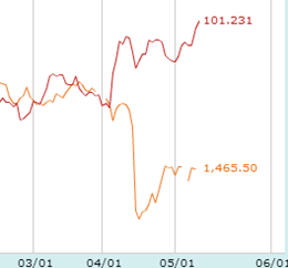 金価格とドル/円チャート