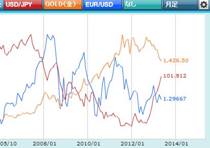 ドル・金の比較チャート