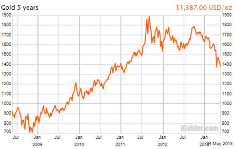 金価格のチャート5年間