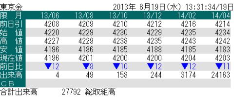 東京金の先物価格