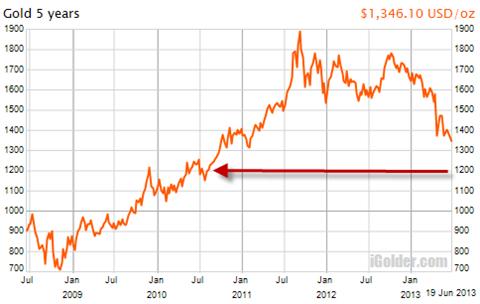 5年間の金価格チャート