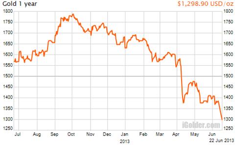 NY金のチャート
