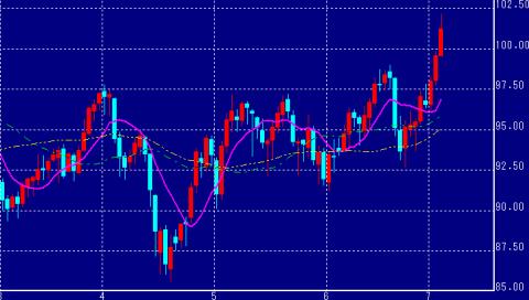 NY原油価格チャート