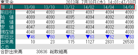 東京金の限月間価格差