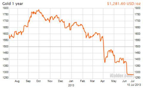 NY金価格の動き