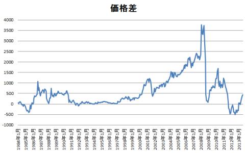 金と白金の価格差推移