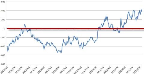 白金と金の価格差 2012年~