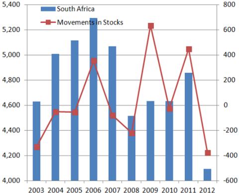 南アフリカの生産量と在庫