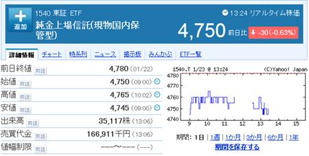 金ETF:金価格連動