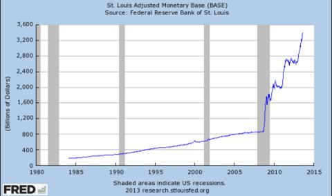 FRBの通貨供給量