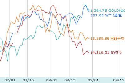 株価と商品