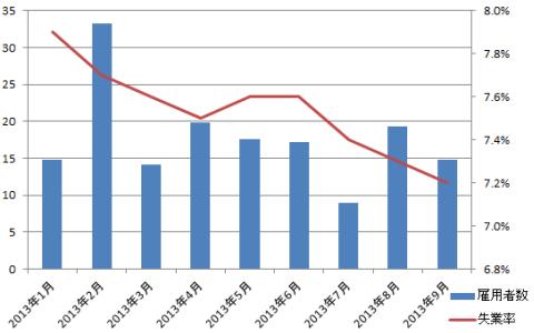 米雇用統計の推移グラフ