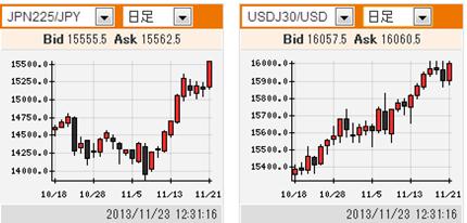 株高で上昇