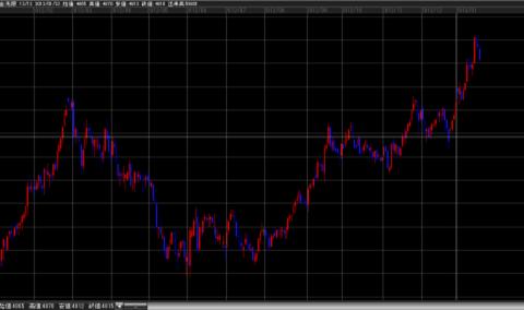 金先物価格の推移
