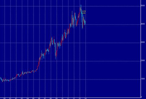 2014年1月の東京金価格