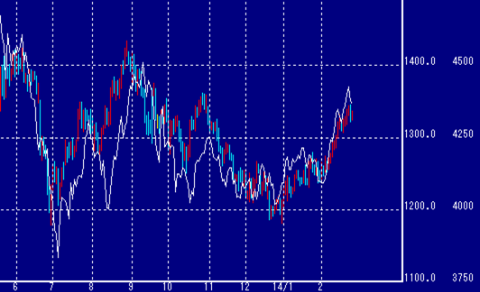 NY金と東京金価格