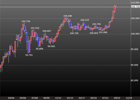 ドル/円は急上昇