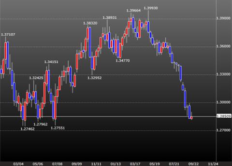 ユーロの大幅下落