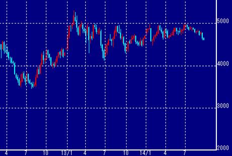 東京白金価格の動き