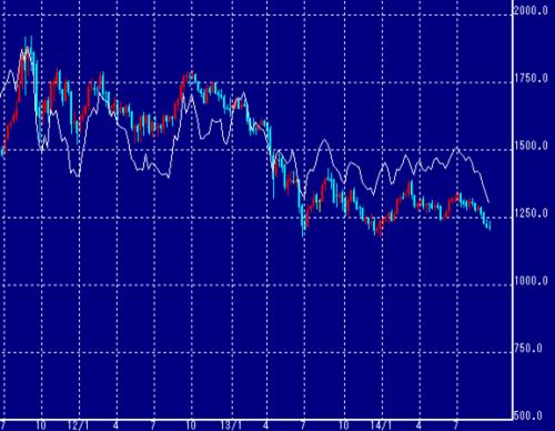 NY金価格と白金の差