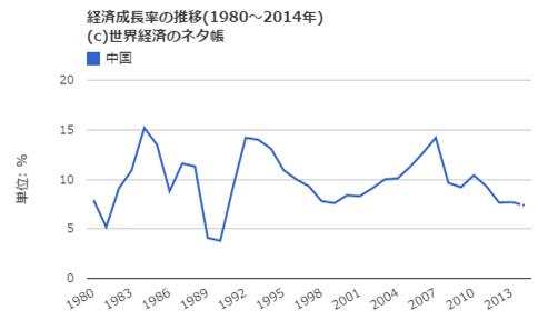 中国の経済成長率推移